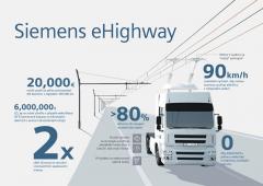 Infografika projektu elektrifikované dálnice.